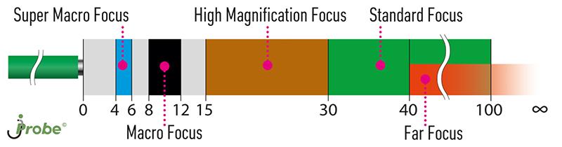 Диапазоны фокусных расстояний видеоэндоскопов jProbe ST NT