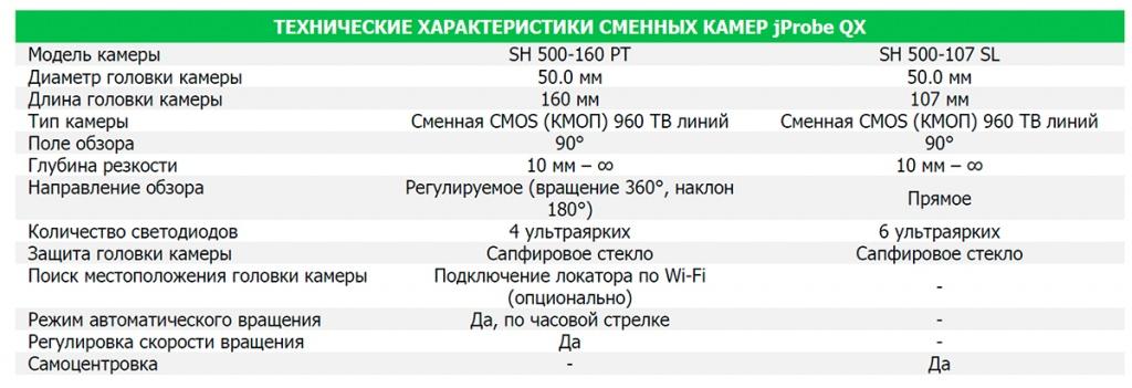 Технические характеристики сменных камер jProbe QX