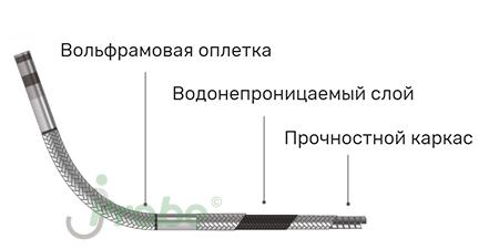 Оплетка зонда jProbe